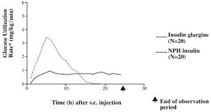 Insulin Sugar Chart Is There A Maximum Insulin Glargine Lantus Dose