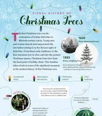 History and Traditions of a Christmas Trees (Infographic) |