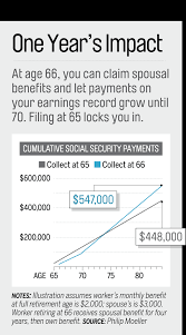 Social Security Age Payout Chart Social Security Financial Benefits When You Turn 66 Money