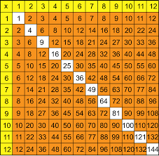 Images Of A Multiplication Chart 6 Multiplication Charts Multiple Colors