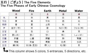Best 25 Japanese Tattoo Symbols Ideas On Pinterest  Chinese Element In Japanese