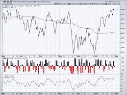 Advance Decline Line Chart 2015 Stock Market Weekly Review No Sell Signals As Of Yet
