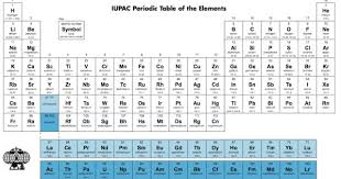 Periodic Table welcomes two new, ultraheavy elements, jury still ...
