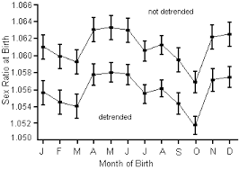 Birth Gender Prediction Chart Indian How To Use 2020 Chinese Baby Calendar For Chinese Baby