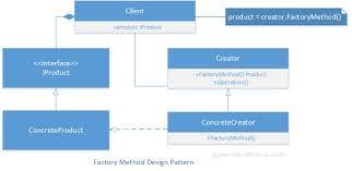 Factory Design Pattern C Gorgeous Factory Method Design Pattern In C Gyanendu Shekhar's Blog