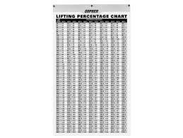 Weight Lifting Weight Chart Lifting Percentage Chart