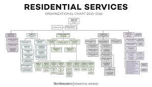 Organizational Chart Nu Pro Staff Search
