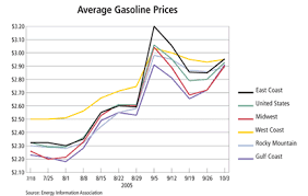 gasoline prices climb in response to hurricanes federal reserve  chart average gasoline prices