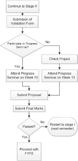 Project Proposal Flow Chart Figure 2 From Online Project Evaluation And Supervision