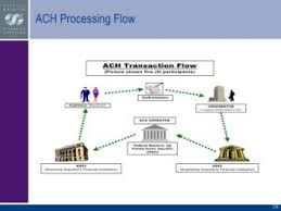 Ach Payment Process Flow Chart Nacha Faster Ach Processing Payments Hrma Llc Bolg