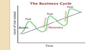 phases of business cycle 7 2