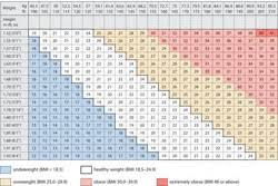 Body Mass Index Chart For Kids Olcreate Heat_ncd_et_1 0 Non Communicable Diseases