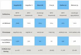 Javascript Comparison Chart Javascript Framework Comparison Chart Damnxgood Com
