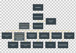 Corporate Finance Organizational Chart Organizational Structure Organizational Chart Management