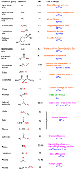 Clean Pka Chart For Organic Compounds 2019