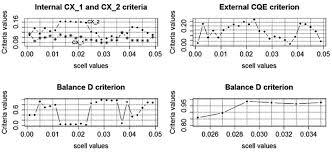 Charts Of Internal External And Balance Criteria Versus