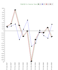 1 Usd To Pln Chart Zloty Pln To Us Dollar Usd Monthly Analysis