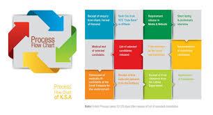 Recruitment Agency Process Flow Chart Process Flow Chart Sos Manpower Service Pvt Ltd