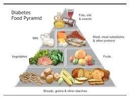 Diabetes 2 voeding
