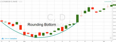 Step By Step Guide To Trade The Rounding Bottom Pattern