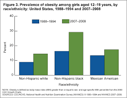 Childhood Obesity Pie Chart Products Health E Stats Overweight Prevalence Among