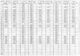 Appendix D Feed Formulation Chart