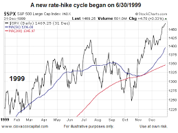 1999 Stock Market Chart Chris Ciovacco Blog What Does History Say About The First