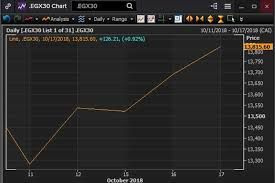 Egypts Stock Market Recovers From Last Weeks Sharp Drop