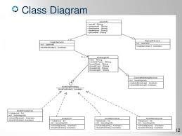 an online car parking system  features  amp  diagrams only schema diagram       class