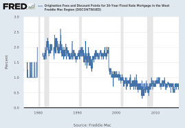 30 Year Fixed Rate Mortgage Average In The West Freddie Mac