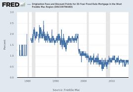 Freddie Mac 30 Year Mortgage Rate Chart 30 Year Fixed Rate Mortgage Average In The West Freddie Mac