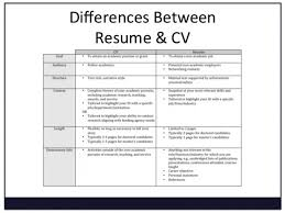 Bistrun Example Of Job Resume Awesome Difference Between Cv And