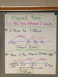 Elapsed Time With Open Number Line Math Lessons Math