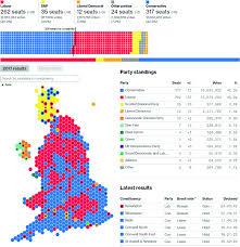 Malaysia Election Data Visualization Using Hexagon Tile Grid