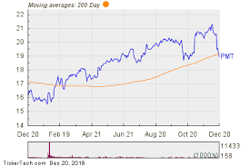 Pmt Chart Notable Two Hundred Day Moving Average Cross Pmt Nasdaq Com