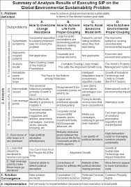 root cause analysis tool concept definition table of summary of analysis