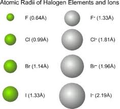 ionic size sizes of ions chemistry libretexts