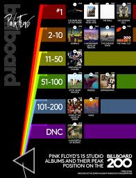 Pink Album Pink Floyds 15 Albums Ranked From Highest To Lowest Charting