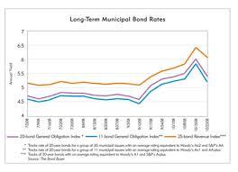 Municipal Bond Yields Chart The Bonds Of Debt Federal Reserve Bank Of Minneapolis