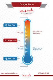 Temperature Danger Zone Chart Tcs Foods Ace Food Handler