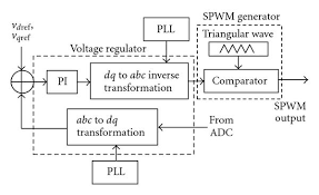 block diagram of the voltage control scheme implemented in the  block diagram of the voltage control scheme implemented in the dspace ds1104 controller board