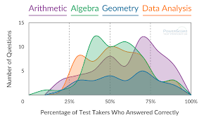 hardest most tested gre math topics gre math difficulty arithmetic 28% algebra 23% geometry 15%