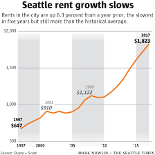 average 2 bedroom apartment rent. Beautiful Bedroom Seattle Rent Hikes Slow Amid Apartment Boom But Average Twobedroom Tops  2000 Inside Average 2 Bedroom Apartment Rent T