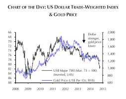 Chart Gold Price Vs Dollar Shows True Extent Of Rally