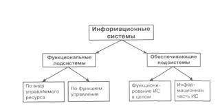 Реферат Информационная система ru В рамках информационной системы выделяют различные по своему назначению подсистемы которые можно рассматривать как самостоятельные системы