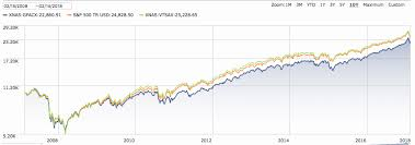 American Funds Growth Fund Vs Index Bogleheads Org