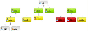 Personal Organizational Chart Asp Net Organisation Chart Component Create Flexible