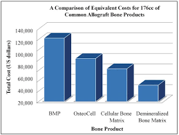Cost Savings Analysis Cost Comparison Chart For 176 Cc Of