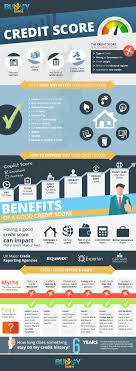 what does not affect your credit score