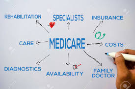 Medicare Text With Keywords Isolated On White Board Background